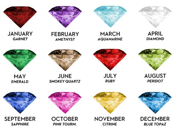 Post image for What Your Birthstone Says About You